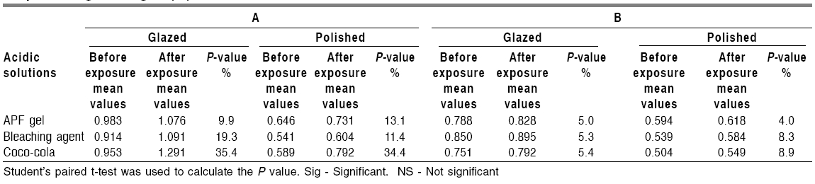 Mean (Ra) values of ceramic surfaces obtained before exposure and after exposure to acidic solutions (ìm) and