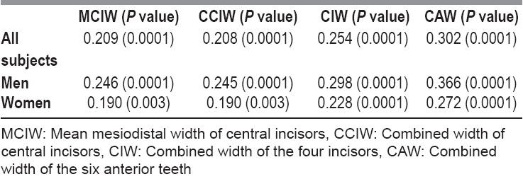 Table 1: Pearson correlation matrix for intercanthal distance dimensions and the widths of four maxillary anterior teeth