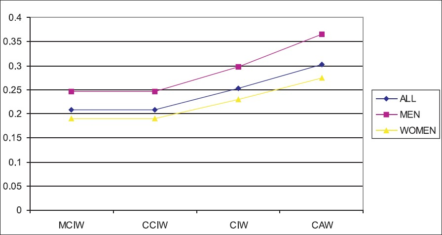 Figure 4: Graph 1- Pearson correlation coefficient for ICD dimensions and the widths of four maxillary anterior teeth variables