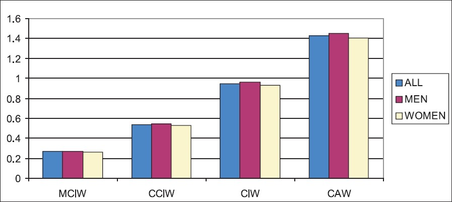 Figure 6: Graph 3- Ratio of ICD dimensions to the tooth width factors