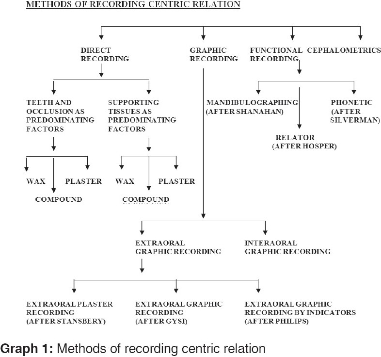 Classification Of The Methods Recording Centric Relation Graph