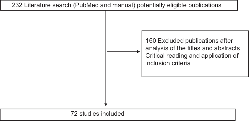Figure 1: Selection of articles included in the review of the literature