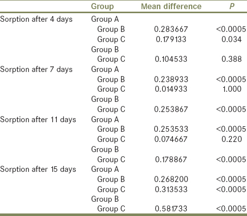 Table 4: Comparison of water sorption of specimens of acrylic based denture soft lining material between control group A and group B/group C at interval of 4, 7, 11, 15 days