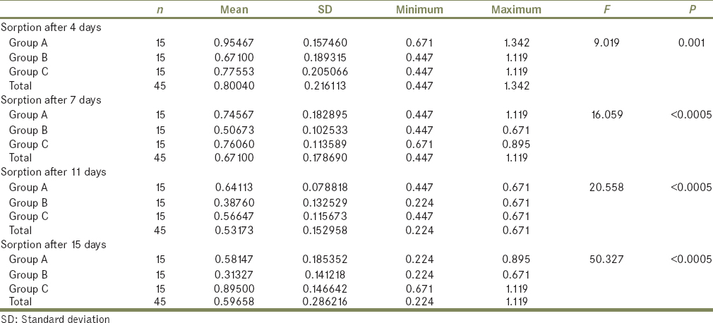 Table 3: Comparison of water sorption of specimens of acrylic based denture soft lining material - GC RELINE at time interval of 4, 7, 11, and 15 days between Group A, B and C