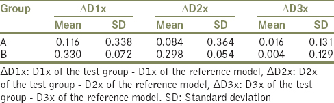 Table 2: Difference in inter implant distance in X-axis (values in mm)