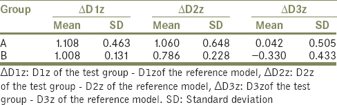 Table 6: Difference in inter implant distance in Z-axis (values in mm)