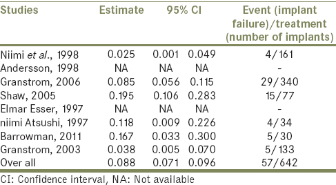 Table 10: Estimated values for implant failures in hyperbaric oxygen(-) group for 4 retrospective studies when the same <i>P</i> value is set at <i>P</i><0.05, with the same confidence interval of 95%