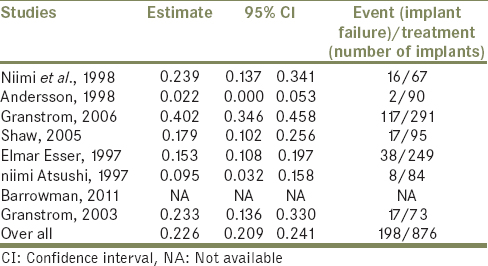Table 11: Estimated values for implant failures in nonhyperbaric oxygen(-) group for 7 retrospective studies when the same <i>P</i> value is set at <i>P</i><0.05, with the same confidence interval of 95%