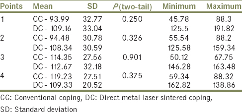 Table 1: Comparison of the marginal gap between the conventional copings and direct metal laser sintered copings using unpaired <i>t</i>-test