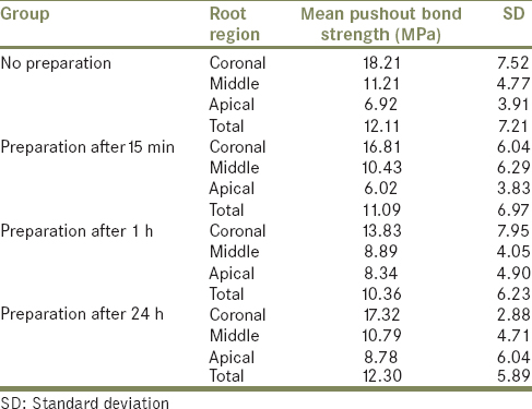 Effect of time interval between core preparation and post