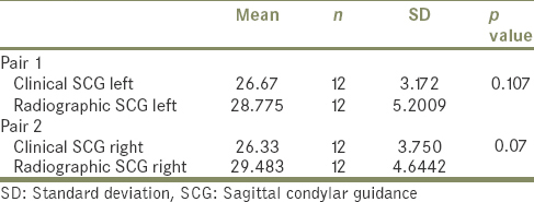 Table 1 Angles Of Condylar Guidance And Standard Deviation Measured By Intraoral Gothic Arch Tracing Method Radiographic