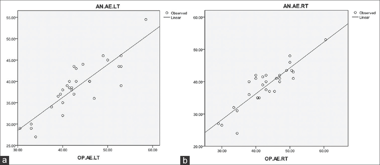 Figure 4: (a) Scatter graphs showing regression equation for predicting anatomic angles of inclination of left side on the basis of orthopantomograph measurements - Simple linear estimation approach. (b) Scatter graphs showing regression equation for predicting anatomic angles of inclination for the right side on the basis of orthopantomograph measurements - Simple linear estimation approach