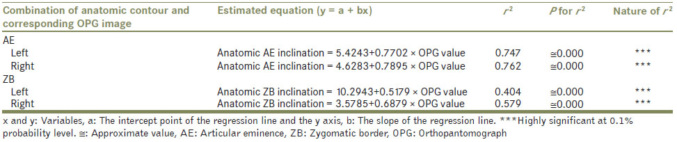 Table 3: Regression equation for predicting anatomic angles of inclination on the basis of orthopantomograph measurements - simple linear estimation approach