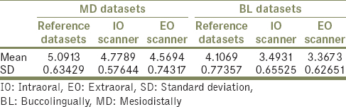 A comparative evaluation of intraoral and extraoral digital