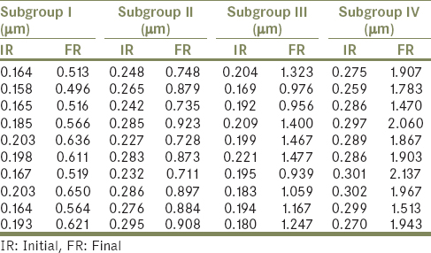 Table 1: Initial and final surface roughness values of all specimens