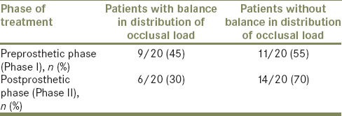 Table 2: Comparison between patients with and without balance in distribution in occlusal load between the right and left halves of the arch before equilibration