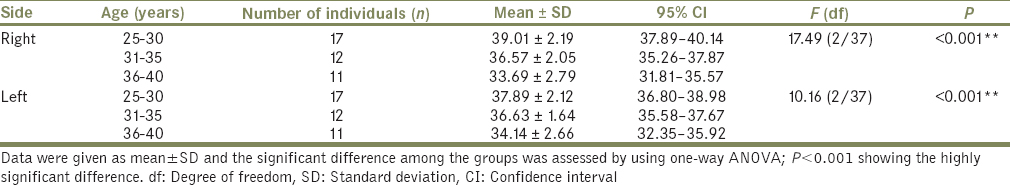 Table 6: Age-wise comparison of condylar guidance angle for orthopantomograph method