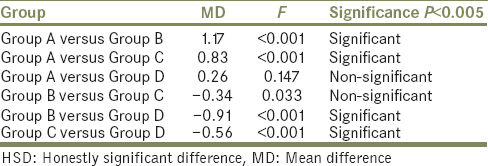 Table 5: Tukey's honestly significant difference <i>post hoc</i> test results among groups