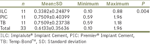 Table 2: Mean tensile strength of cement groups in MPa (5.5 mm abutment height)