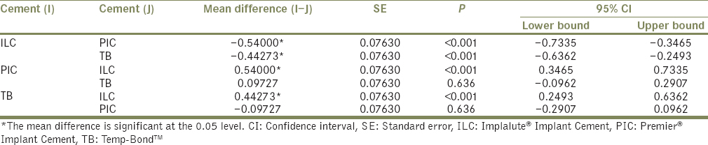 Table 3: <i>Post hoc</i> Bonferroni test for multiple comparison between each cements