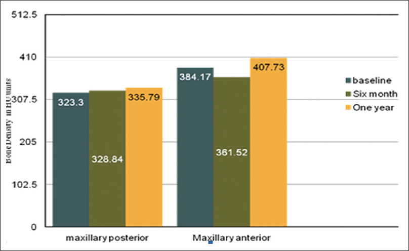 Figure 2: Bone density in Hounsfield units units at different time intervals in maxilla