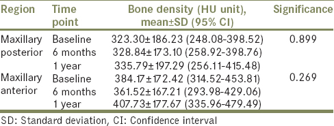 Table 1: Bone density in the anterior and posterior maxilla over 1 year