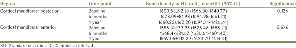 Table 2: Bone density in the anterior and posterior mandibular cortical bone over 1 year