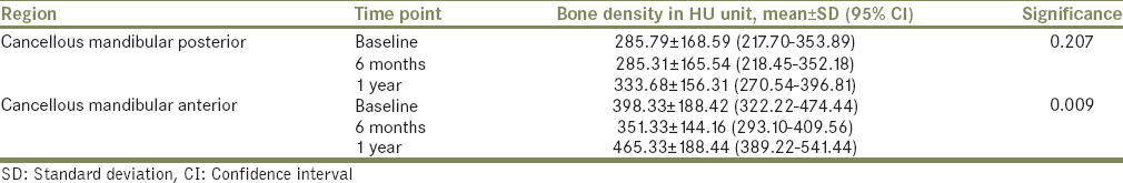 Table 3: Bone density in the anterior and posterior mandibular cancellous bone over 1 year