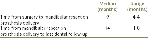 Table 2: Mandibular resection prosthesis delivery and follow-up