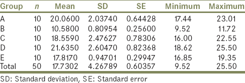Table 2: Descriptive statistics of tensile strength and standard deviation of each group