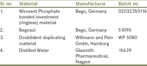 Table 1: Material used in the study
