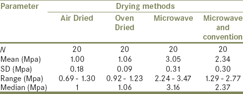 Table 3: Pair wise mean difference of strength between different drying method