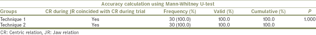 Table 4: The frequency and percentage of accuracy for the two techniques