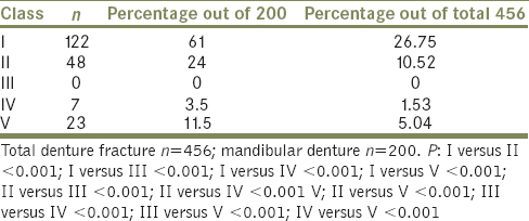 Table 3: Distribution of mandibular denture fracture according to class