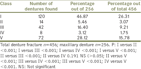 Table 2: Distribution of maxillary denture fracture according to class