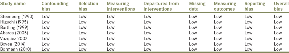 Table 4: Risk of Bias in Nonrandomized Studies of Interventions-I