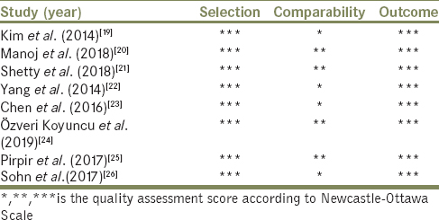 Table 2: Quality assessment of the prospective and retrospective nonrandomized studies using Newcastle–Ottawa scale