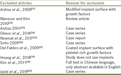Table 4: List of excluded articles with reasons for exclusion