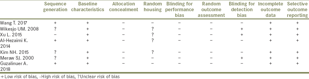Table 3: Risk of bias of the seven shortlisted studies