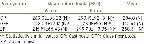 Table 1: Mean failure loads