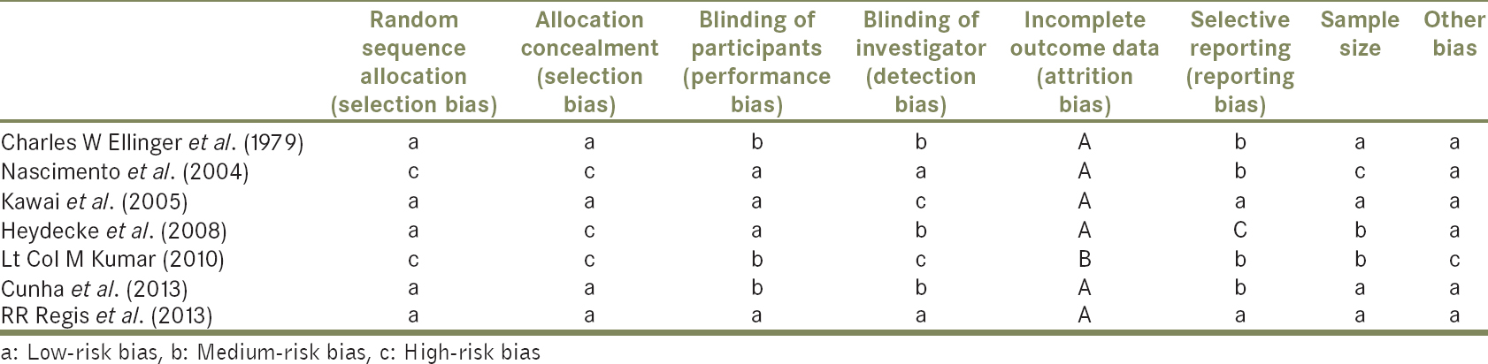 Figure 2: Assessing the risk of bias in the studies at various stages of the review