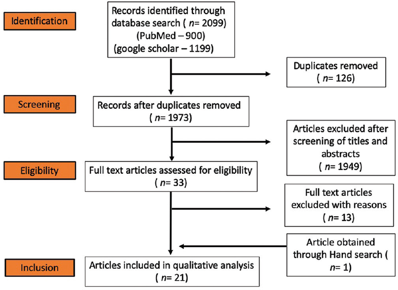 Figure 1: Preferred Reporting Items for Systematic Reviews flowchart